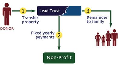 Lead Trust